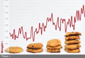 Gráfico de aumento de peso usa cookies ao invés de colunas.